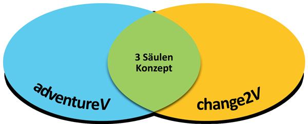 3 Säulen Konzept adventureV
